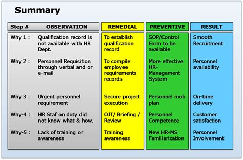 Mande Report Writing by Study Root Cause Analysis In The Of Personnel Qualification Records Are Not