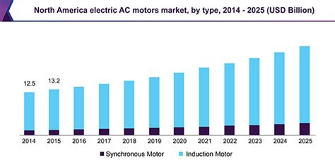 Electric Motors Canada by Electric Ac Motors Market Size Analysis Industry