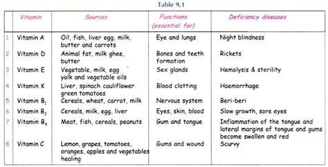 vitamin deficiency essay on nutritional deficiency diseases