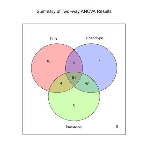 4 variable venn diagram metabonews august 2011