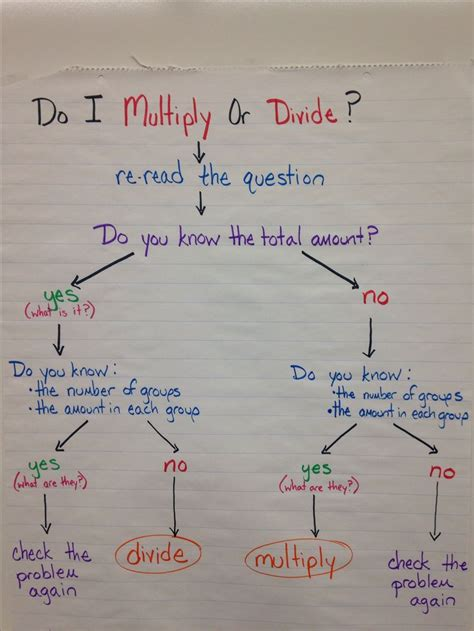 div flow 17 best ideas about division anchor chart on