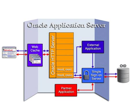 tutorial oracle application server oracle application server single sign on