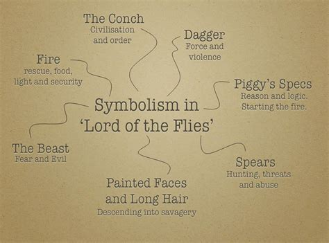 theme statement of lord of the flies lord of the flies symbolism of objects the lord of the