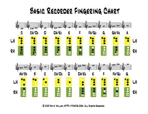 recorder finger chart recorder chart five j s homeschool