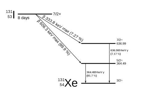 fileiodine  decay scheme simplifiedsvg wikimedia