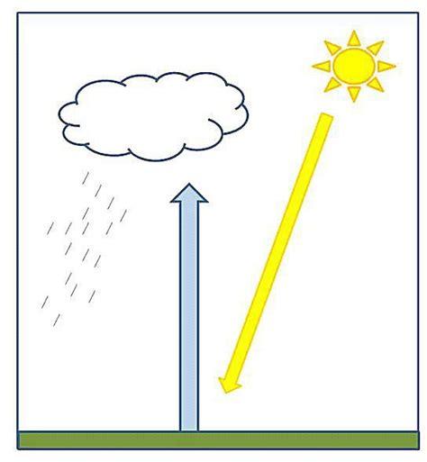 diagram of convectional rainfall high school science lesson plan convectional rainfall