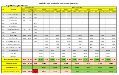 small project management plan template feasibility study template for small business management