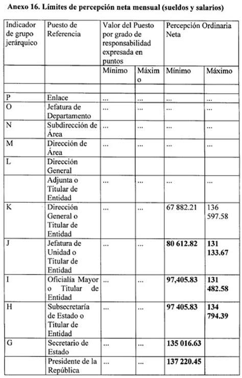 2016 tabulador de sueldos salarios instituto federal de telecomunicaciones tabulador de sueldos y salarios 2016 del gobierno federal