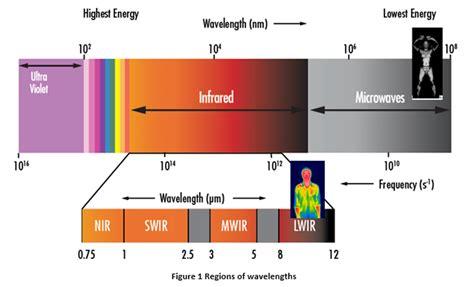 short wave infrared ls argos project short wave infrared swir imaging