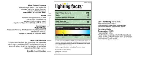 Lighting Facts by Caution Led Lighting Facts What You Need To Before