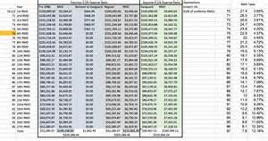 Rmd Table Retirement Planning With Tiaa Cref Retirement Accounts