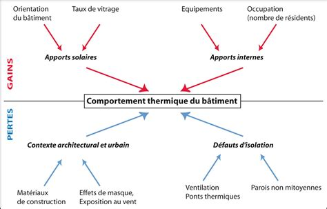 énergie Primaire Définition 5483 by La R 233 Habilitation Thermique Des B 226 Timents Anciens 224