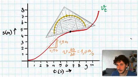 t diagram raaklijnmethode snelheid uit s t diagram halen