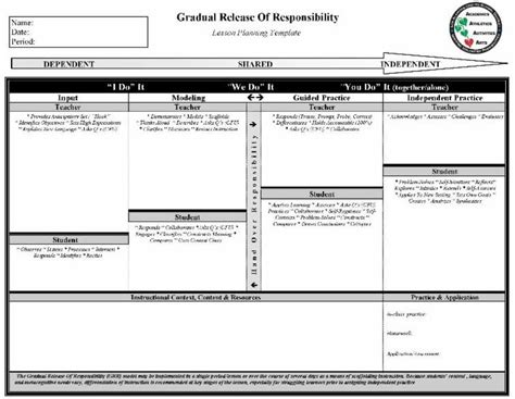 gradual release lesson plan template images templates