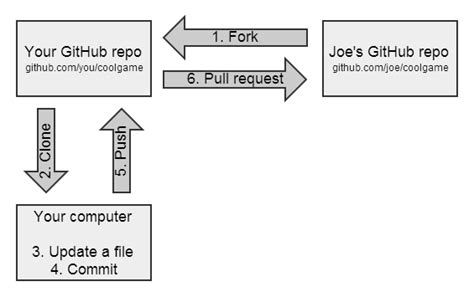 github tutorial code school simple guide to forks in github and git