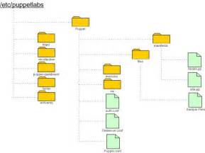 Visio Hierarchy Template by 6 Best Images Of Visio End Diagram Visio 2013 Network