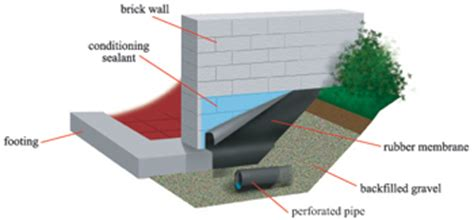 how much to waterproof a basement lakewood basement waterproofing