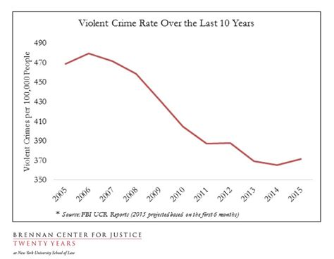 violent crime rates by year graph why trump is on pace to win 2020 voters security
