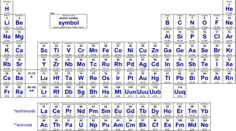 Simple Periodic Table by Simple Periodic Table With Atomic Mass