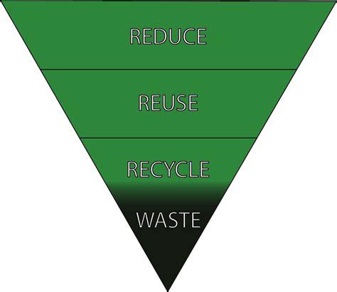 waste reduction week
