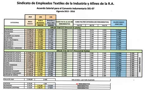 salarial 2015 2016 escalas salariales paritaria uoyep escala salarial ignacio online aumento comercio 2015 16 autos post