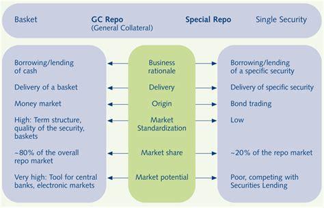 Repo Trader by Repo Trader Resume Cv Cover Letter