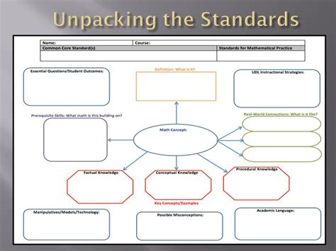 Common Core Math Professional Development Ppt Video Online Download Unpacking The Standards Template