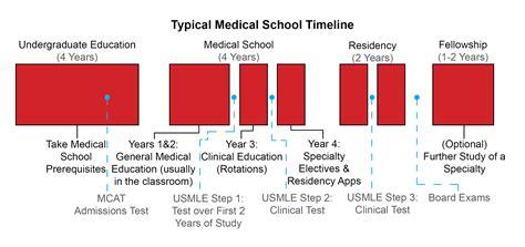 Mba Between Med School And Residency by Masters Program 1 Year Pre Med Masters Programs