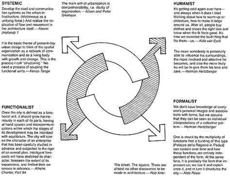 design elements theory american urban architecture