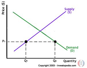 price setter definition economics economics blog igcse gceo level notes demand and supply