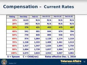 va rate tables va disability rate tables 2017 brokeasshome