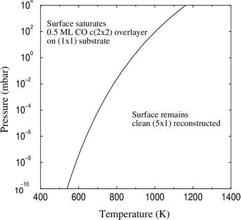 temperature pressure phase diagram for co on ir 100 the