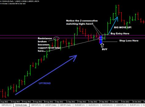 stock pattern matching price action pattern 3 stock alphabets