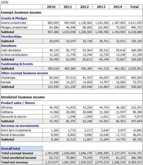 Mba Degree Non Profit by Non Profit Revenue Summary