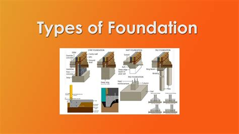 type of foundation types of foundation or footings civil engineering youtube