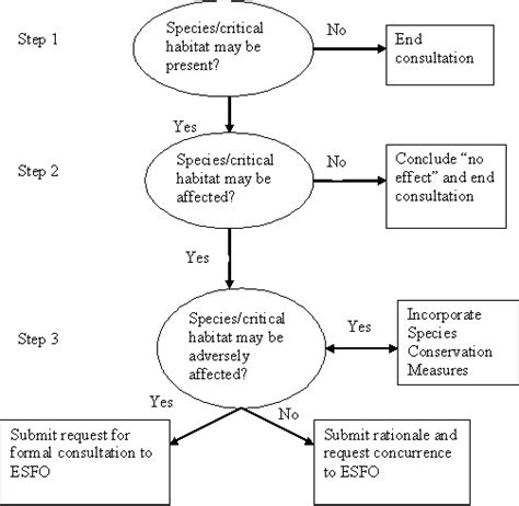 Section 7 Consultation by Usfws Endangered Species Act Section 7 Process Flow Chart