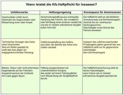 K Tipp Autoversicherungen Vergleich by Kfz Haftpflicht Leistungen Kfz Versicherung