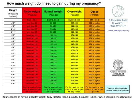 pregnancy weight gain pregnancy healthy weight and