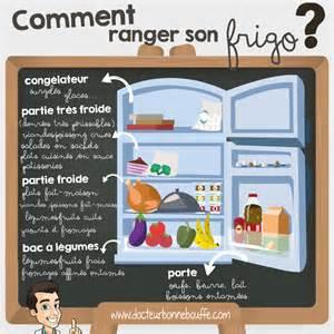 comment ranger frigo docteurbonnebouffe