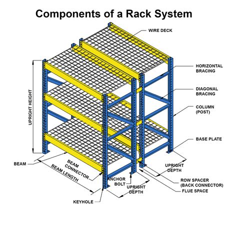 Rack System by Image Gallery Racking Systems
