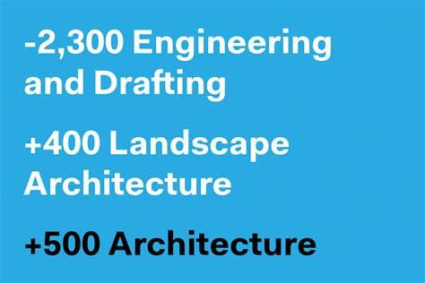 Landscape Architecture Employment Rate Architecture Adds 500 In August Architect Magazine