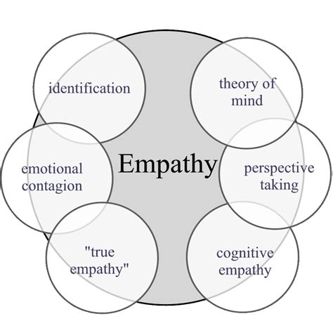 i am not a brain philosophy of mind for the 21st century books and de waal submitted empathy its ultimate and