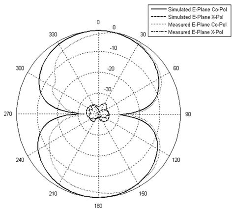 radiation pattern shape cpw fed double t shaped array antenna with suppressed