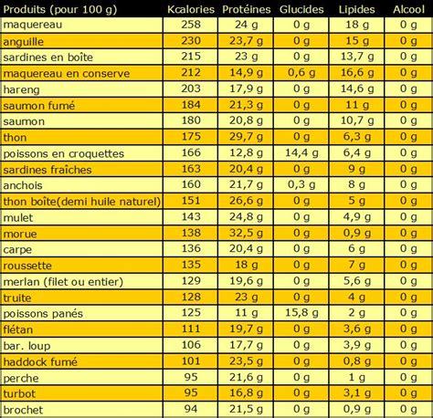 lista calorie alimenti tableau des calories les poissons