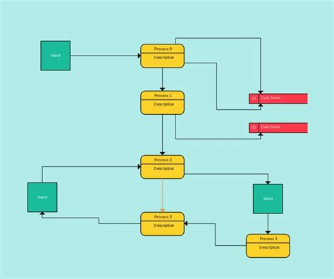 create data flow diagram 25 best data flow diagram images on data flow