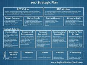 One Page Strategic Plan Template by One Page Strategic Plan Template