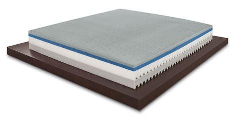 scegliere un materasso come scegliere un materasso memory cheap come scegliere