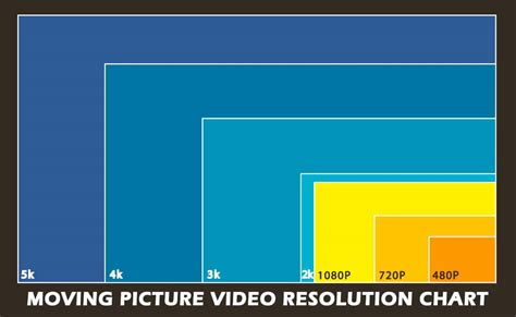 video layout meaning high def chart black 150
