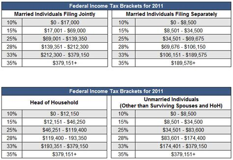 2014 tax tables and 2013 federal income tax rates