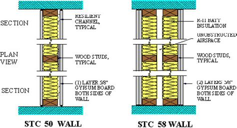 sound batt insulation stc ratings residential sound isolation a primer publications